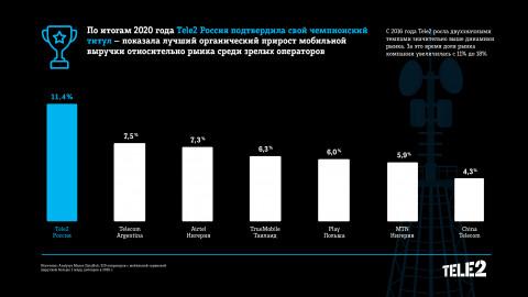 Tele2 осталась самым быстрорастущим оператором мира несмотря на пандемию