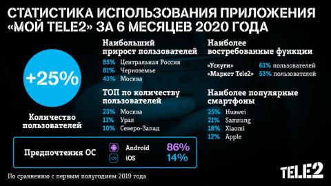 Число пользователей приложения «Мой Tele2» за полгода выросло на четверть