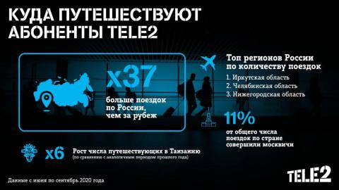 Какие направления в пандемию выбирают приморские абоненты Tele2