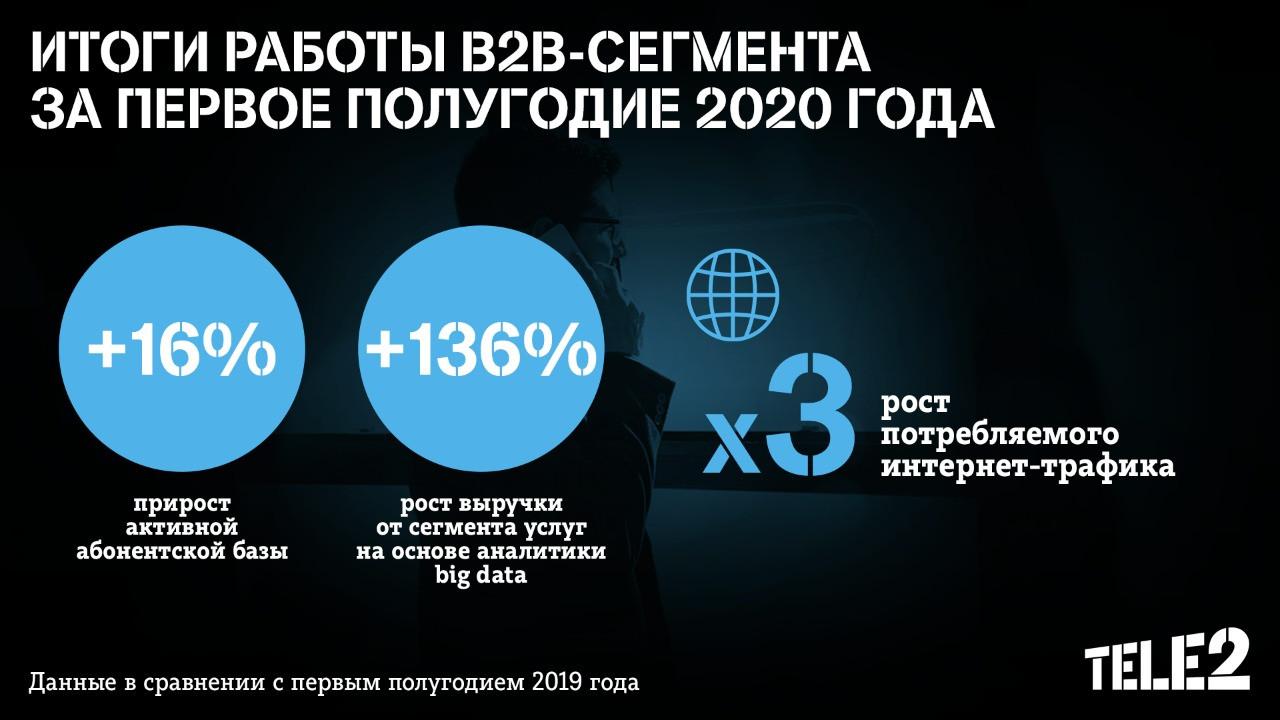Бизнес-абоненты Tele2 стали качать в три раза больше