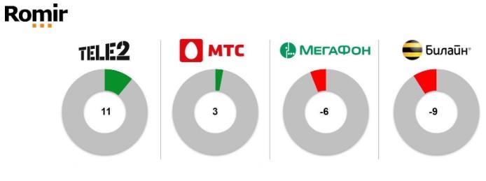 Tele2 лучшая по оценке удовлетворенности клиентов
