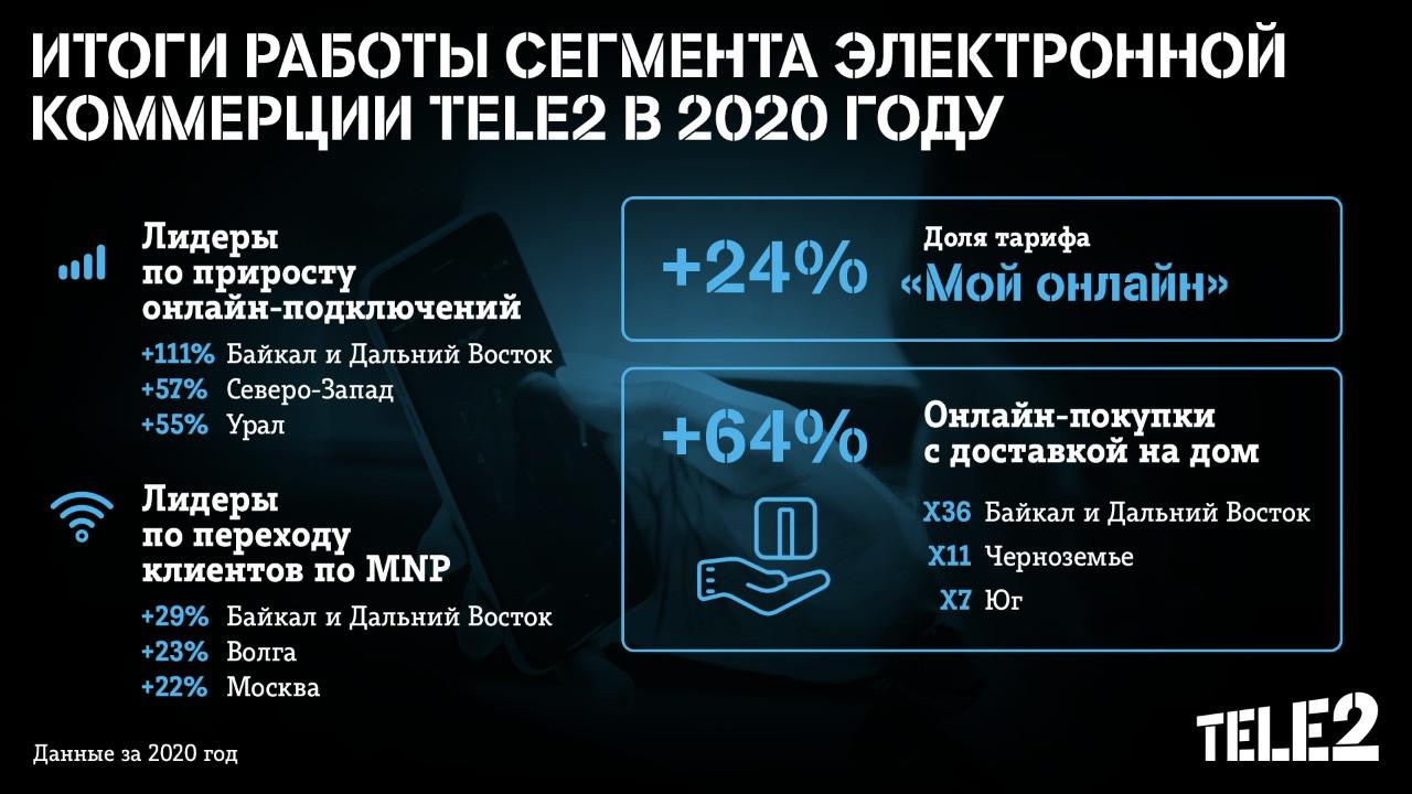 «Байкал и Дальний Восток» стал лидером онлайн-продаж среди макрорегионов Tele2
