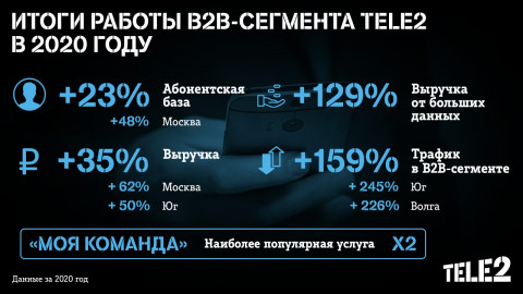 Выручка Tele2 от big data в В2В увеличилась на 129%