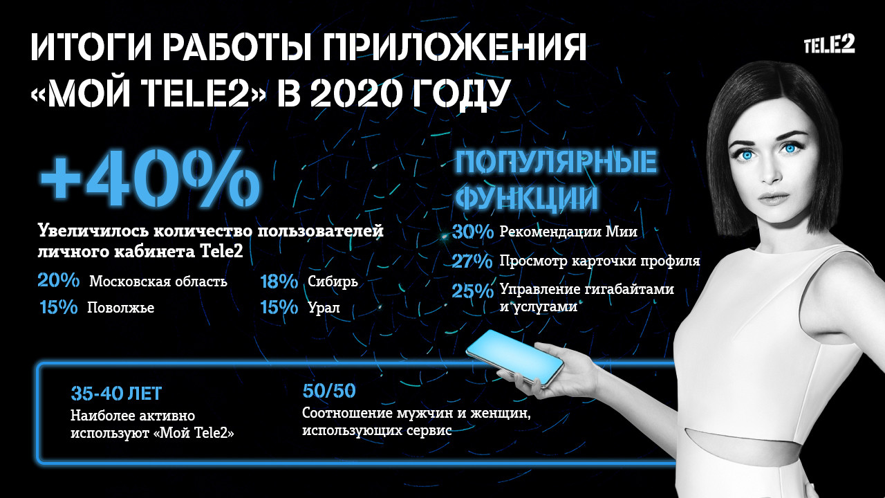 Число пользователей личного кабинета Tele2 увеличилось почти в 1,5 раза