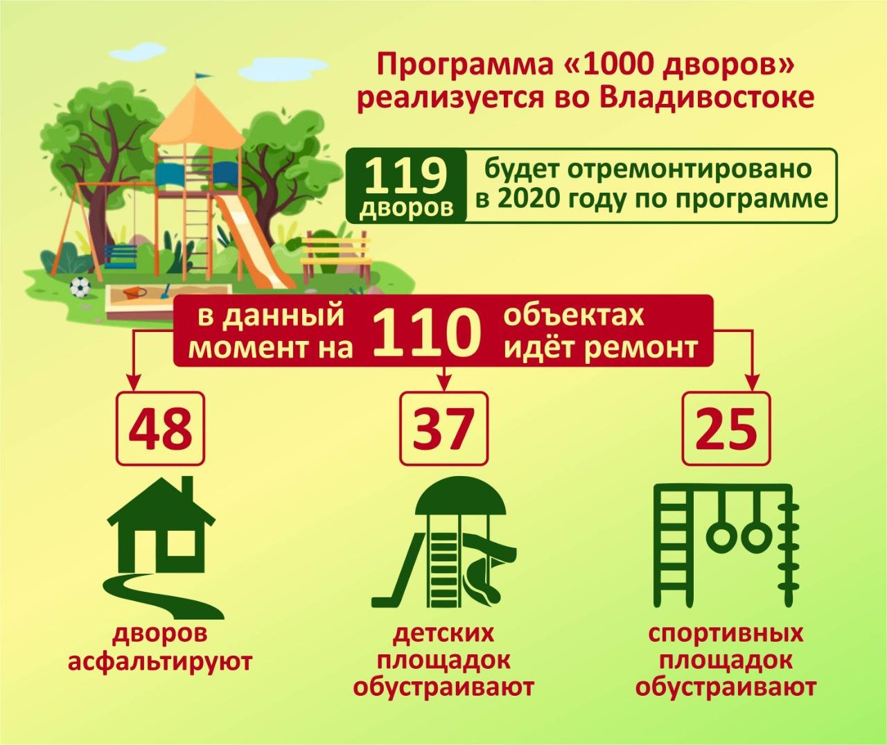 Комплексный ремонт по нацпроекту проходит в 110 дворах Владивостока