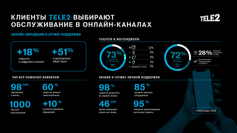 Клиенты Tele2 выбирают обслуживание в онлайн-каналах