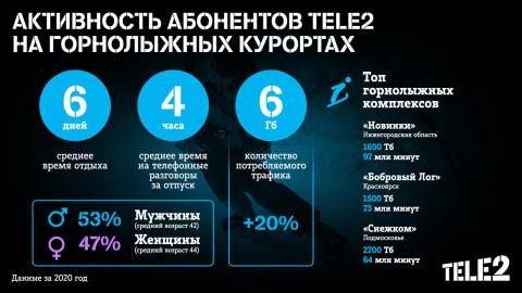 Приморские клиенты Tele2 в 2020 году предпочитали местные горнолыжные склоны