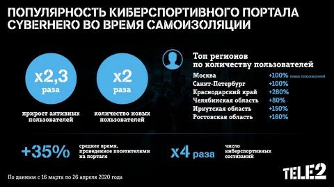 Киберспорт на карантине: число игроков на Cyberhero Tele2 выросло в 2,3 раза