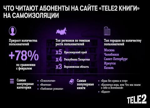 На самоизоляции абоненты Tele2 в Приморье стали больше читать