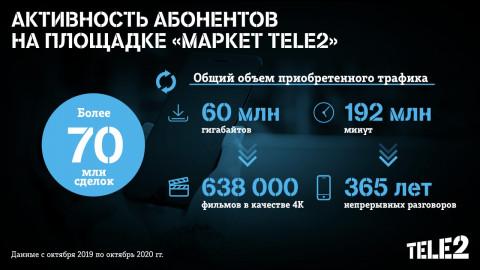 Клиенты Tele2 Байкала и Дальнего Востока купили минут на 19 лет непрерывных разговоров