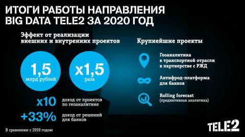 Tele2 удвоила доход big data от внешних заказчиков