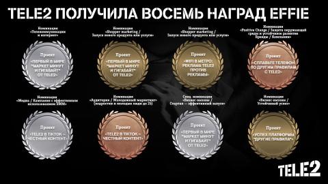 Эксперты Effie Awards Russia оценили «Другие правила» Tele2