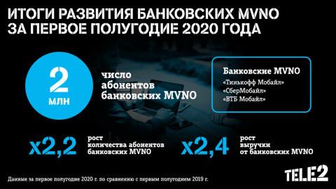 Банки на связи: 2 млн клиентов подключились к банковским MVNO на сети Tele2